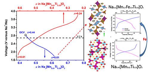 碳元素电子离子结构图