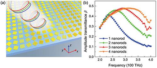 多棒纳米天线超表面结构示意图;(b)