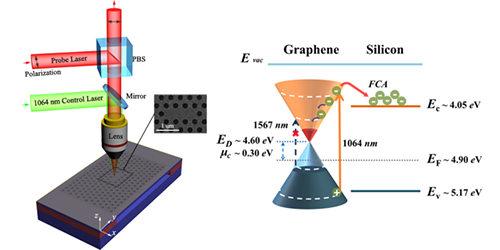 图1. 硅光子晶体共振微腔-石墨烯复合结构的光电响应实验测量示意图.
