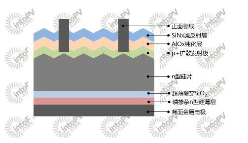 了正反两面钝化接触的设计,实现了我们上文介绍的选择性接触电池结构.