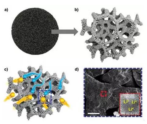 米晶-多孔石墨烯结构